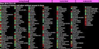 Billedet viser hvad de enkelte lande stemte. Der skulle ved denne afstemning 2/3 flertal til for at vedtage resolutionen.
