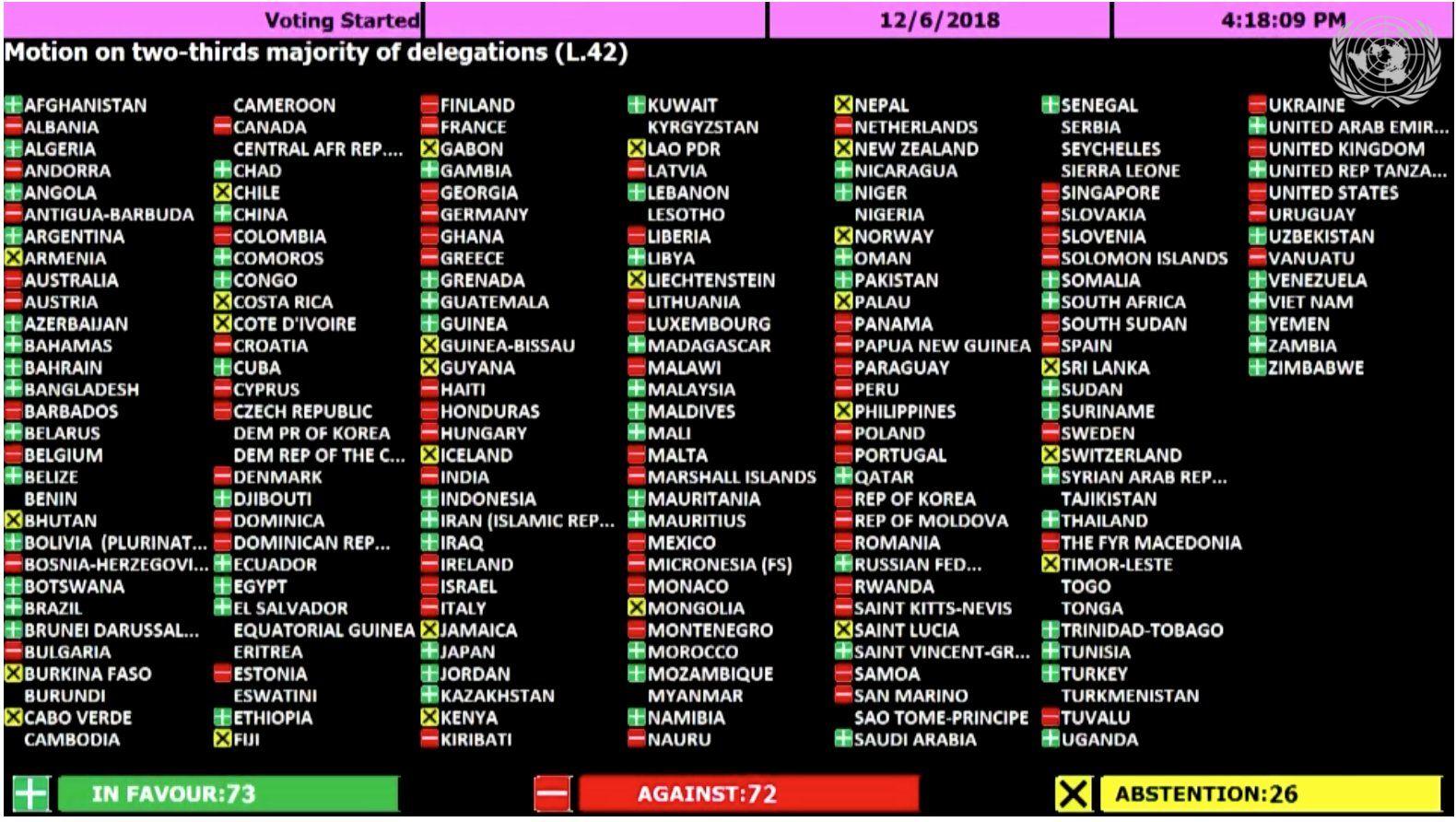 Afstemningstavlen fra FNs Generalforsamling 6. december 2018 om kravet for 2/3-flertal.