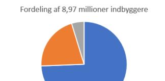 Fordeling af Israels befolkning - 8,97 millioner indbyggere per 2018-12-31